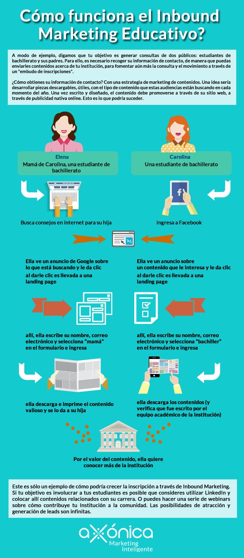 Infografía: Cómo funciona el Inbound Marketing Educativo