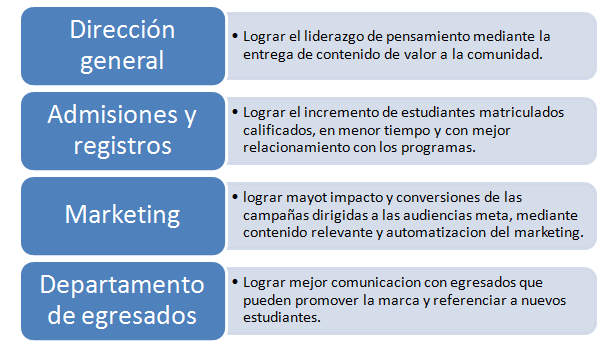 Logros del Inbound Marketing